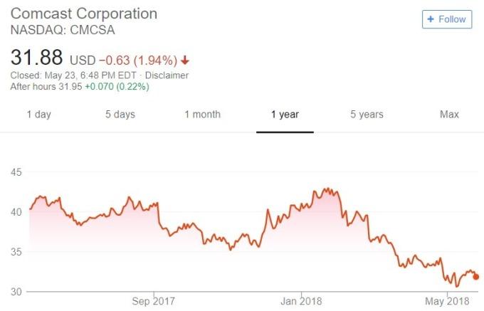 Comcast 股價日線趨勢圖 / 圖:谷歌