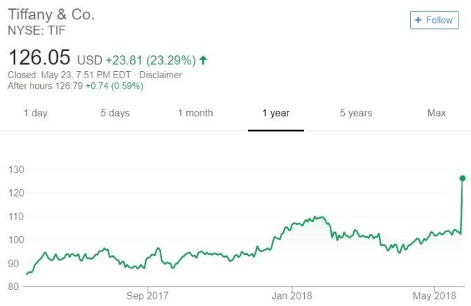 Tiffany 股價日線趨勢圖 / 圖:谷歌