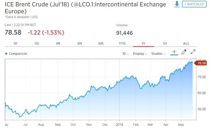 國際油價走跌。(圖:翻攝自CNBC)