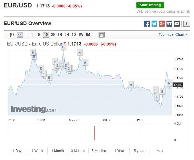 歐元兌美元續貶。(圖:翻攝自Investing.com)