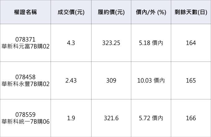 華新科相關認購權證。資料來源:鉅亨網整理
