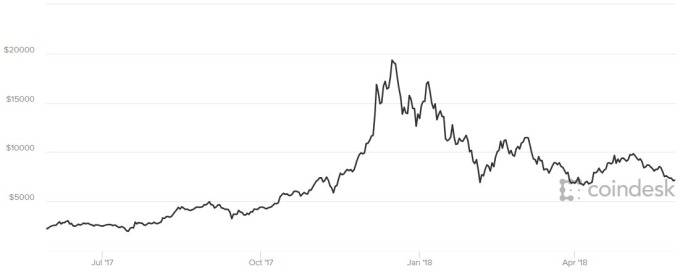 比特幣價格趨勢圖 / 圖:Coindesk