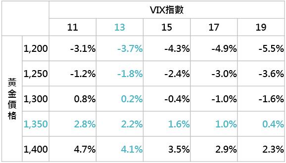 資料來源:Bloomberg,採MSCI新興市場匯率指數,鉅亨基金交易平台整理;資料日期:2018/5/28。此資料僅為歷史數據模擬回測,不為未來投資獲利之保證,在不同指數走勢、比重與期間下,可能得到不同數據結果。