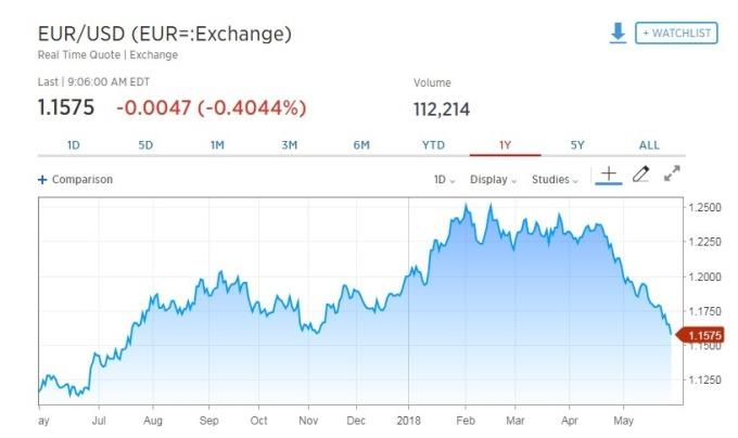 歐元兌美元跌逾 0.4%M