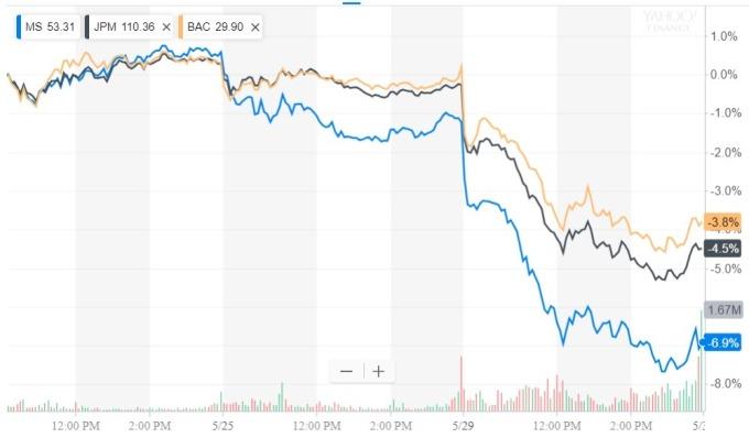 美銀行股週二陸續下跌 / 圖:谷歌