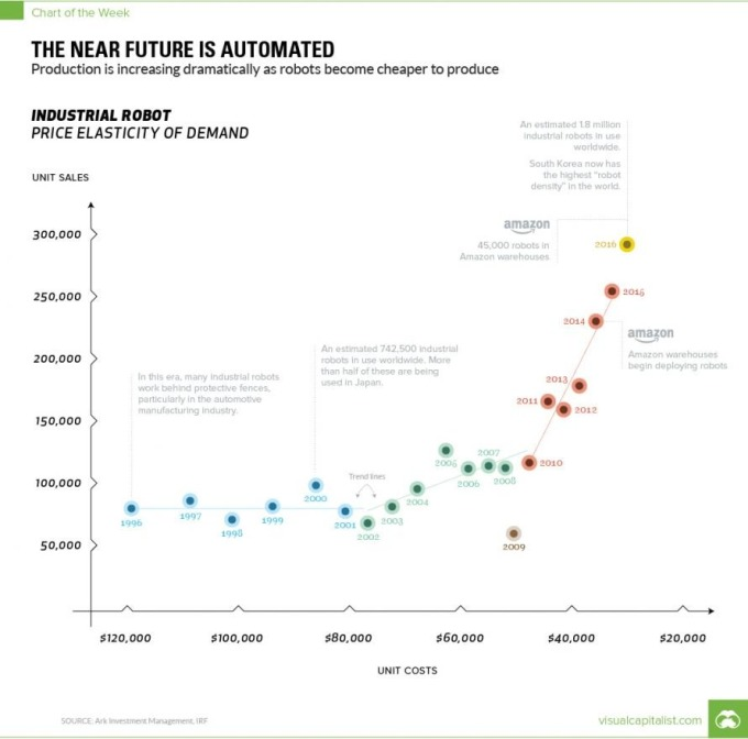 工業機器人需求量提升 / 圖:VC
