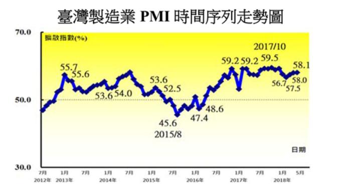 經濟穩健復甦 5月台製造業PMI連26個月擴張