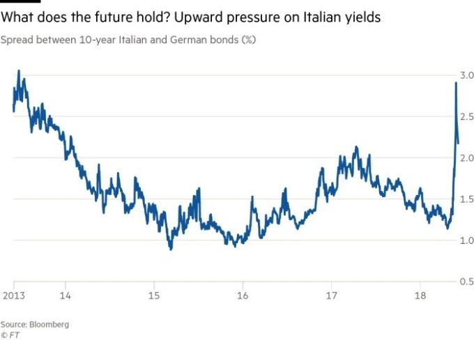10年期義大利債與10年期德債殖利率利差