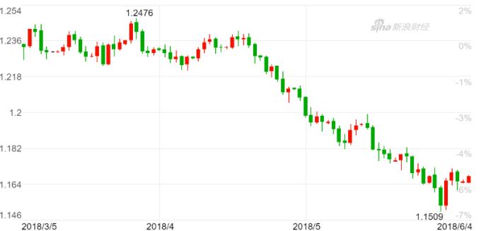 歐元兌美元