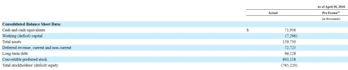 Domo 上市申請文件 / 圖:SEC