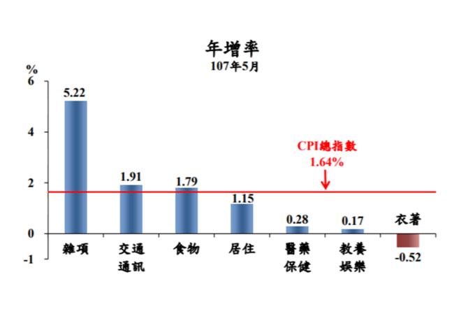 7大項目5月物價變動比較圖。(圖:主計總處提供)