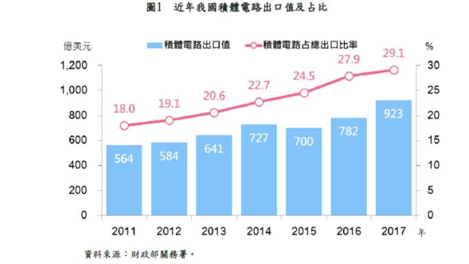 台灣半導體產業出口屢創新高 去年衝破900億美元