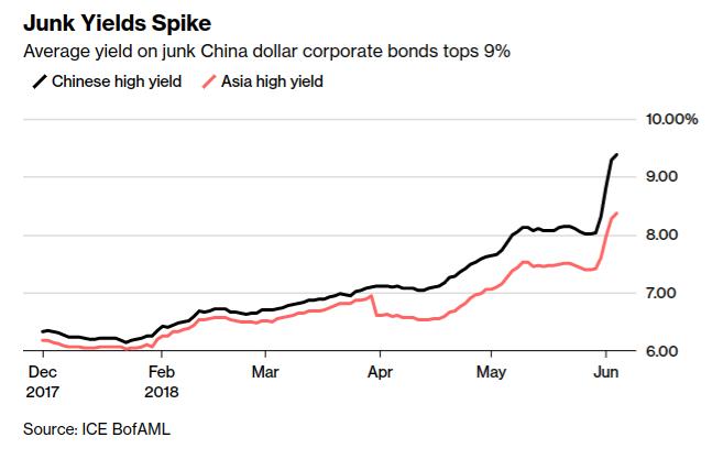 中國垃圾級公司美元債平均殖利率已達到9%