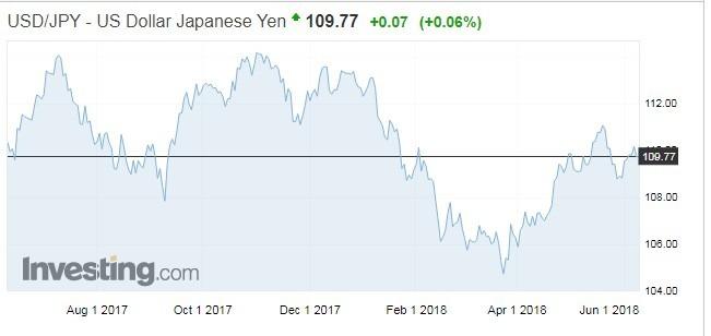美元對日圓走勢