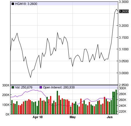 高級銅礦期貨商品最新報價走勢圖 (來源:Nasdaq)