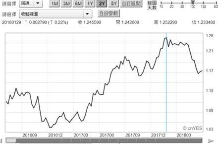 (圖六:當歐元升值到1.22美元之前,新興市場多頭乘風破浪)