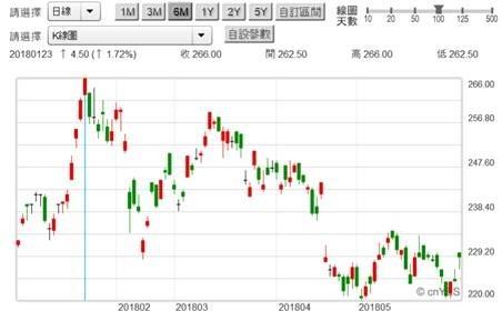(圖三:台積電股價自2018年1月至今短期空頭趨勢,鉅亨網)