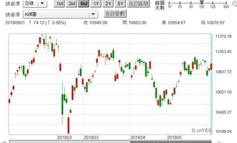 (圖一:台股加權股價指數日K線圖,鉅亨網首頁)