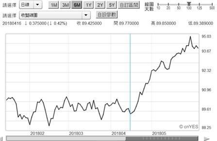 (圖四:美元指數月曲線圖,鉅亨網首頁)