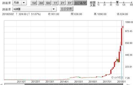 (圖二:被動元件國巨公司股價,鉅亨網)