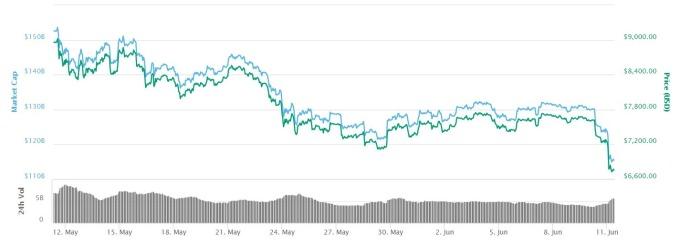 比特幣日線趨勢圖 / 圖:Coinmarketcap