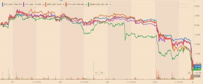 加密貨幣均下跌 / 圖:雅虎金融