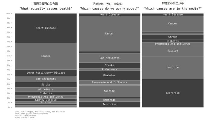 死亡數據 / 圖:AaronPenne