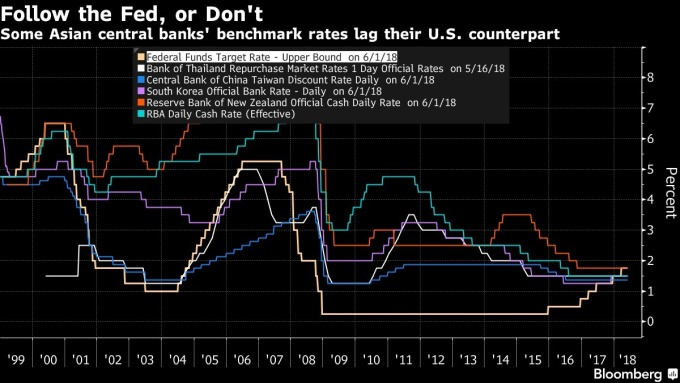 部份亞太地區國家的基準利率將低於美國