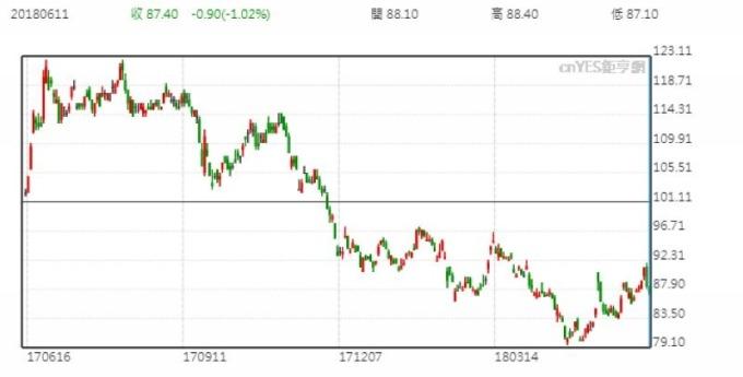 鴻海股價日線走勢圖 (近一年以來表現)