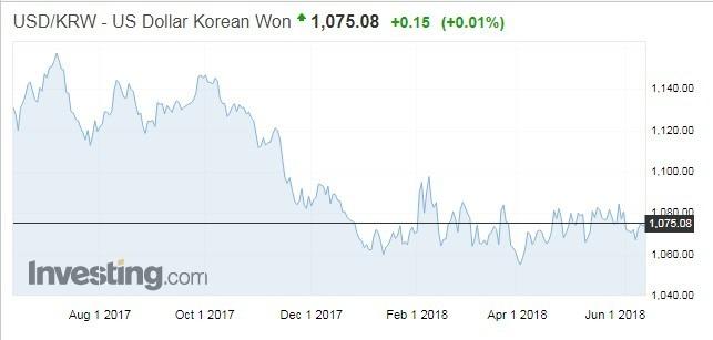 美元兌韓元走勢(資料來源:investing.com)