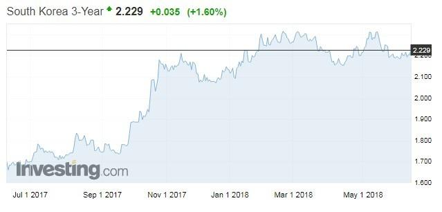 3年期韓債殖利率走勢(資料來源:investing.com)