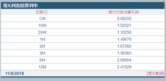 1個月拆款利率直逼1.5%。 (圖:香港財資市場公會)