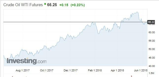 WTI 原油期貨價格走勢 (資利來源: investing.com)