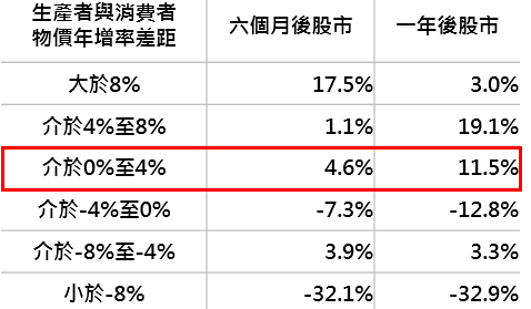 資料來源:Bloomberg,採 MSCI 中國指數,鉅亨基金交易平台整理;資料日期:2018/6/11。此資料僅為歷史數據模擬回測,不為未來投資獲利之保證,在不同指數走勢、比重與期間下,可能得到不同數據結果。