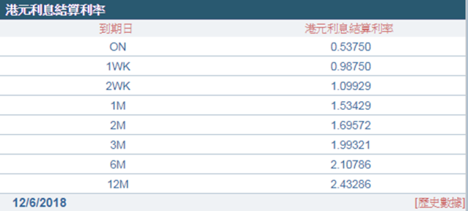 1個月期港元拆款利率升破1.5%大關。 (圖:香港財資市場公會)