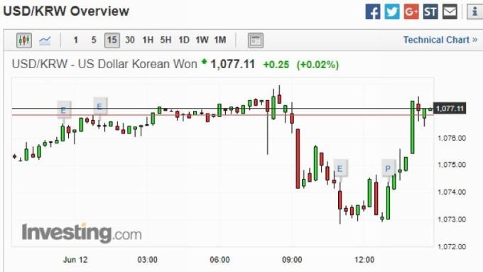 美元兌韓圜 15 分鐘走勢圖 圖片來源:Investing.com