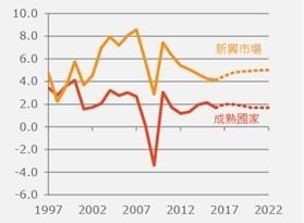資料來源:國際貨幣基金,截至2017年9月
