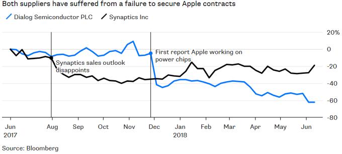 戴樂格和 Synaptics 同受蘋果減單之苦。(來源:Bloomberg)