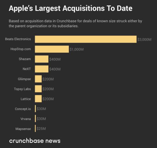 美國五大科技巨頭近11年收購:誰最土豪誰最幸運