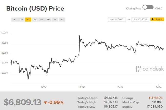 比特幣價格走跌。(圖:翻攝自 CoinDesk)