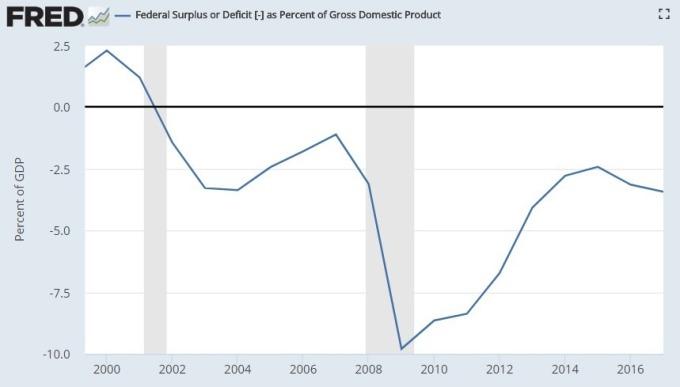 相對GDP,美財政赤字及盈利圖 / 圖:Fred