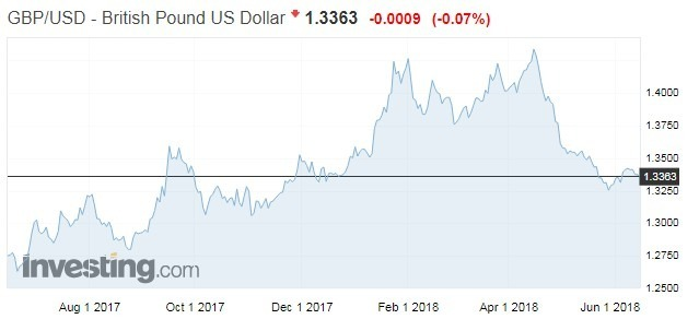 英鎊兌美元走勢 (資料來源: investing.com)