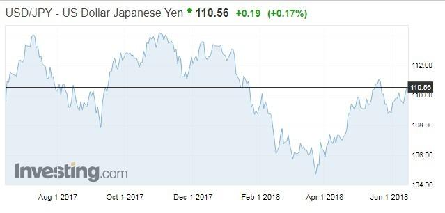 美元現貨指數走勢(資料來源:investing.com)
