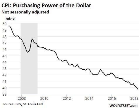 美元過去10年的購買力指數
