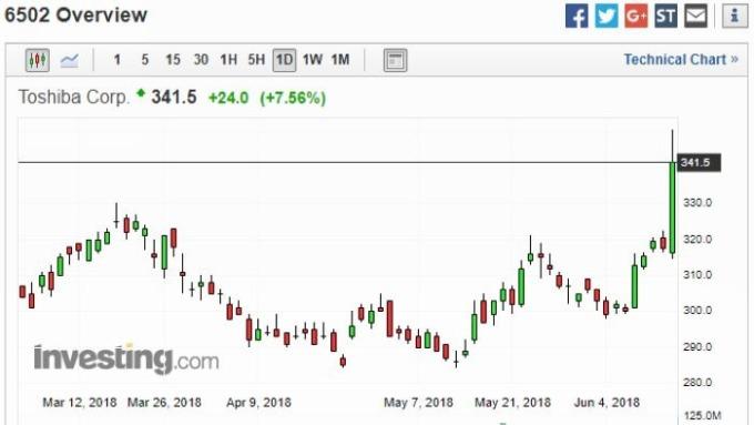 東芝股價日線走勢圖 圖片來源:Investing.com