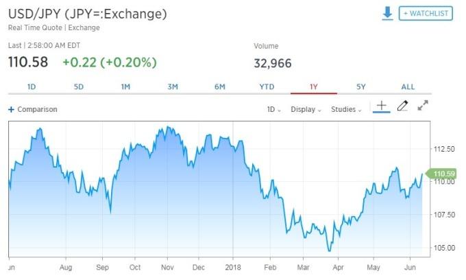 美元兌日圓上漲。(圖:翻攝自CNBC)