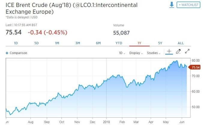 國際油價走跌。(圖:翻攝自 CNBC)
