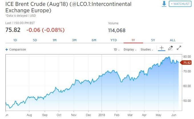 布蘭特原油期貨下跌。(圖:翻攝自CNBC)