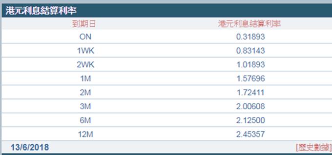 1個月拆款利率連12升,直逼1.6%。 (圖:香港財資市場公會)