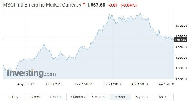 MSCI新興市場貨幣指數走勢